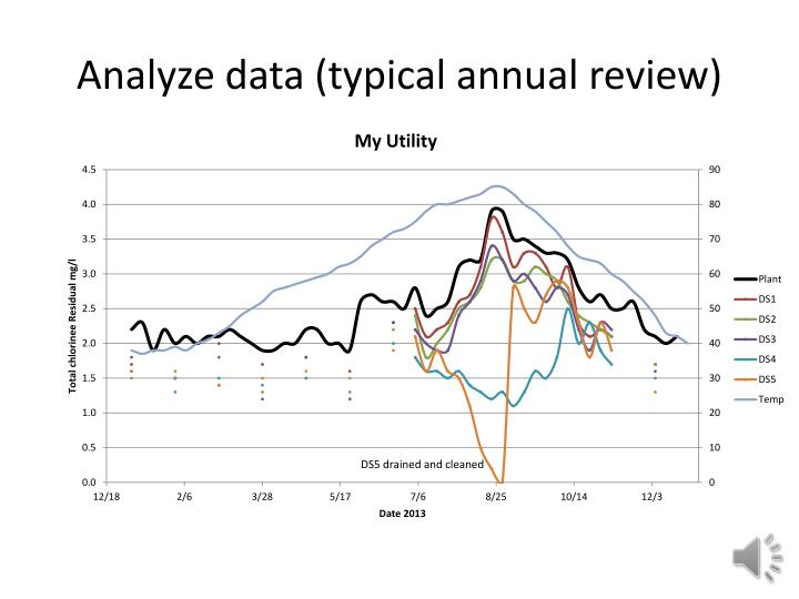 Analyze data (typical annual review)