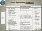 audit readiness progress