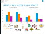 celebrity draw driving strong growth