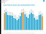 gas prices now on downward path