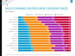 multi channel buyers drive category sales
