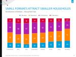 small formats attract smaller households