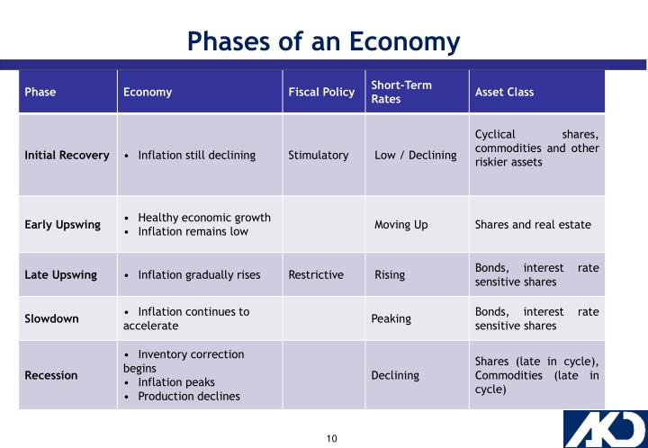 Phases of an Economy