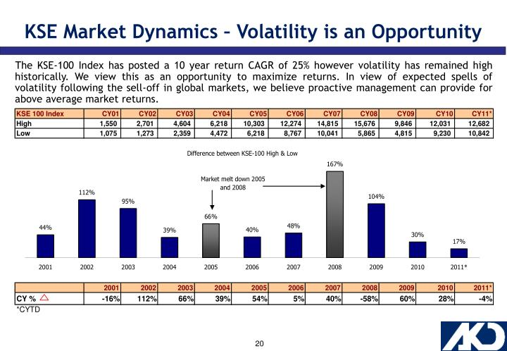KSE Market Dynamics – Volatility is an Opportunity