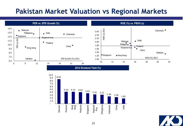 Pakistan Market Valuation vs Regional Markets
