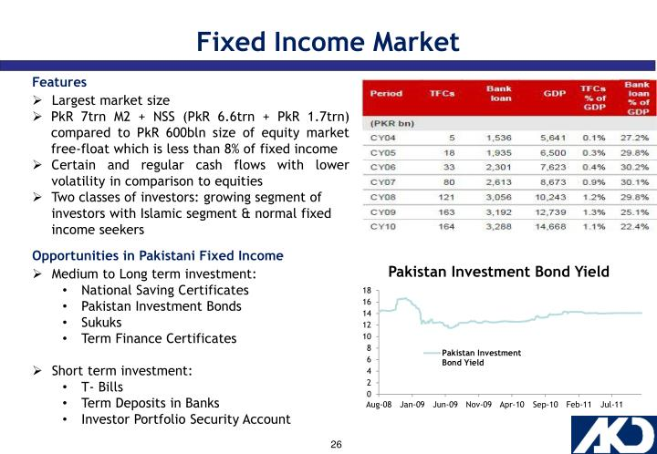 Fixed Income Market