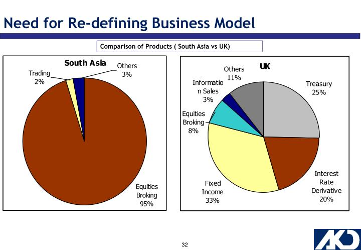 Need for Re-defining Business Model