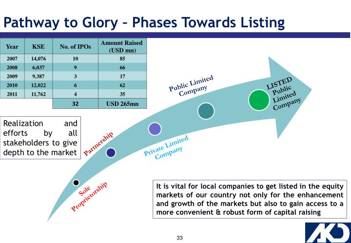 Pathway to Glory – Phases Towards Listing