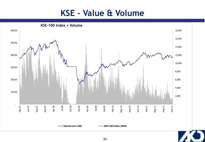 KSE – Value & Volume