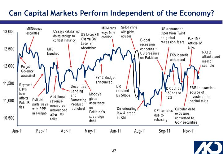 Can Capital Markets Perform Independent of the Economy?