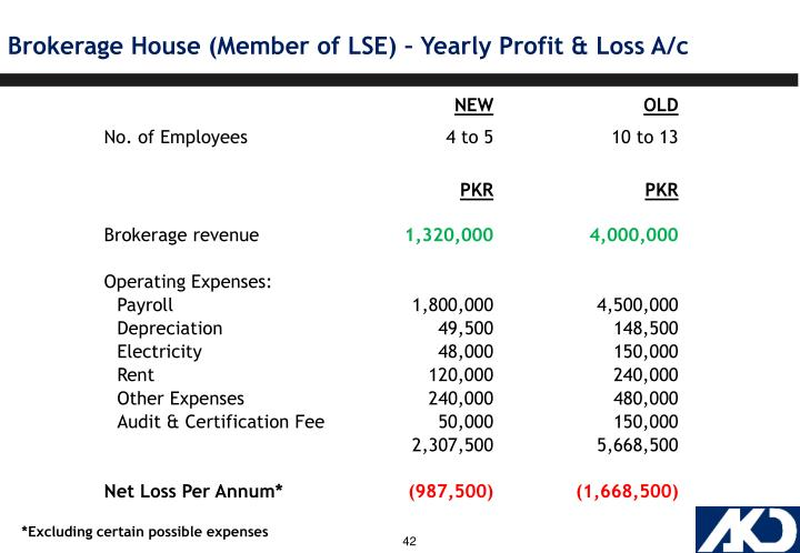 Brokerage House (Member of LSE) – Yearly Profit & Loss A/c