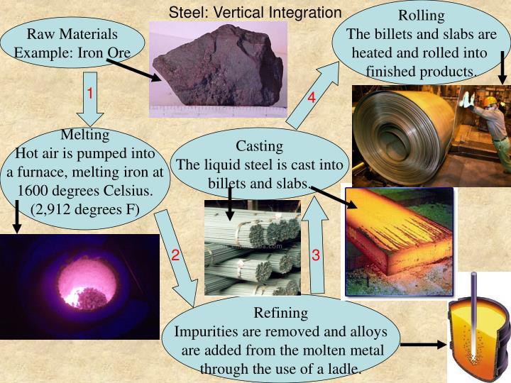 Steel: Vertical Integration