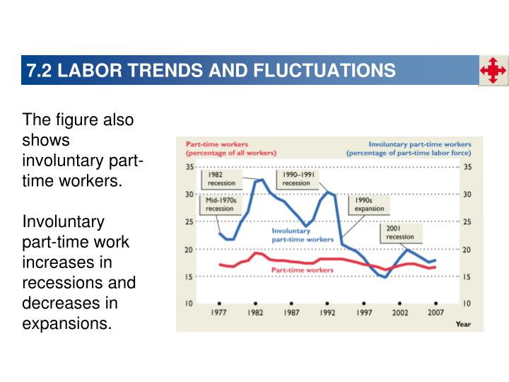 7.2 LABOR TRENDS AND FLUCTUATIONS