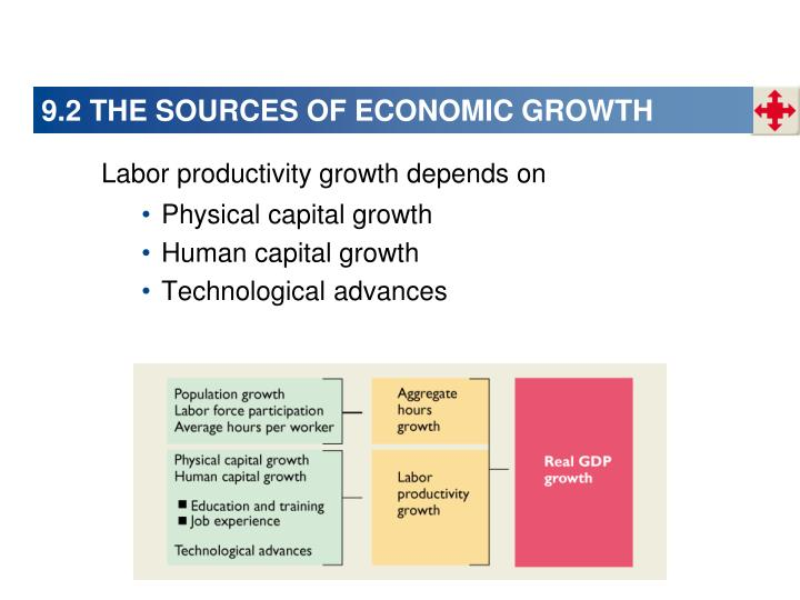 9.2 THE SOURCES OF ECONOMIC GROWTH