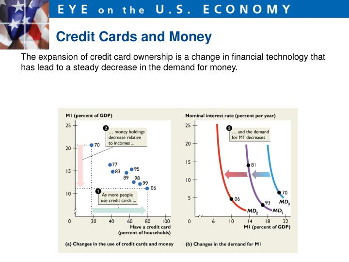 Credit Cards and Money