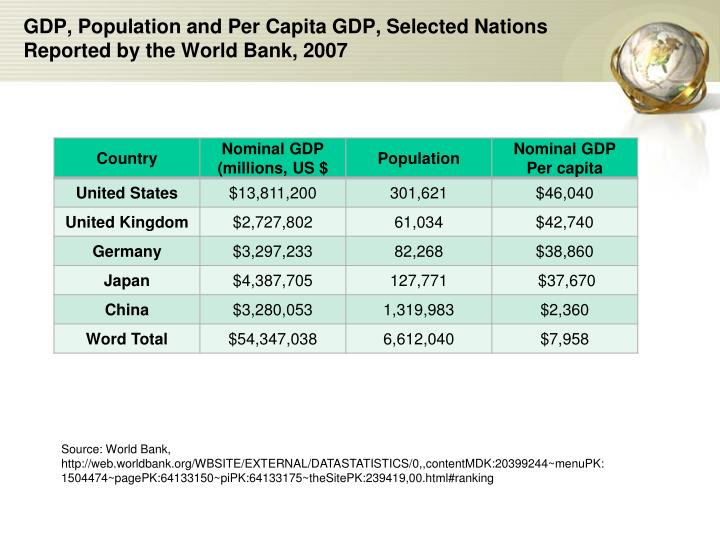GDP, Population and Per Capita GDP, Selected Nations