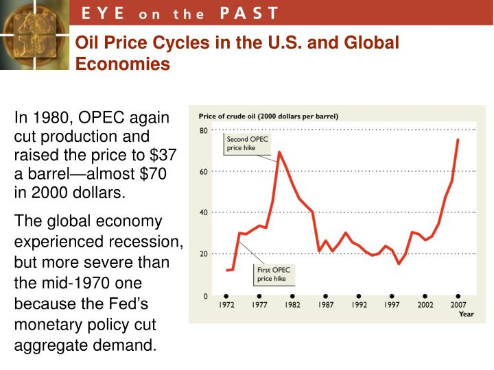 Oil Price Cycles in the U.S. and Global Economies