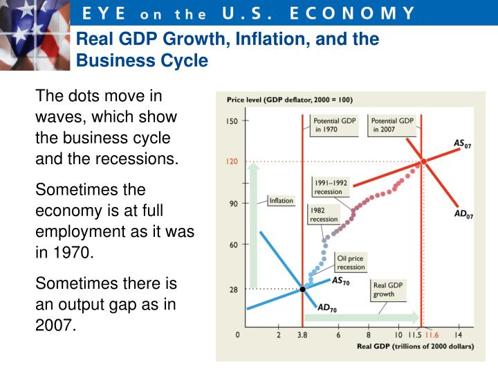 Real GDP Growth, Inflation, and the Business Cycle