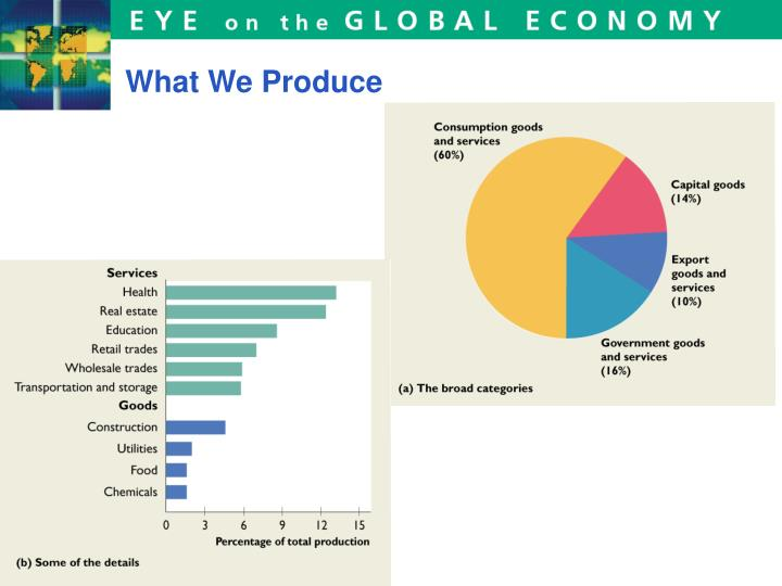 What We Produce