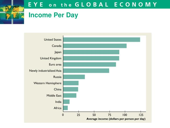 Income Per Day