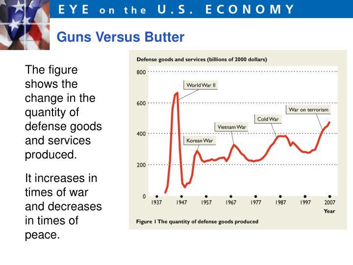 Guns Versus Butter