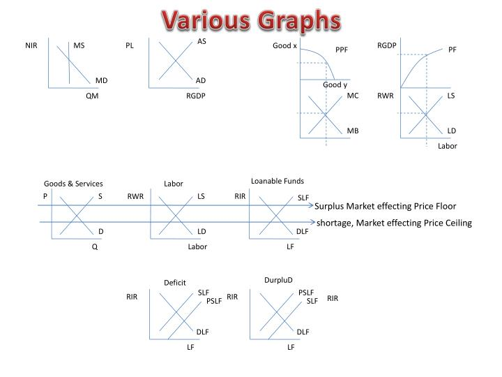 Various Graphs