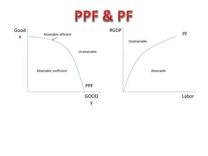PPF & PF