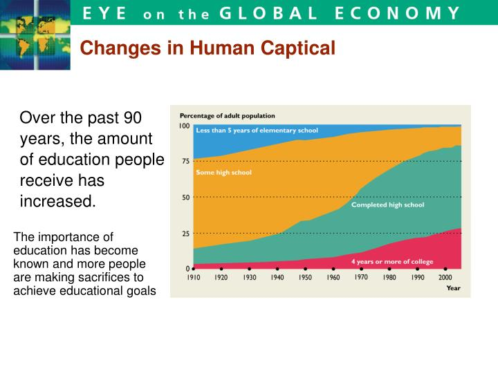 Changes in Human Captical