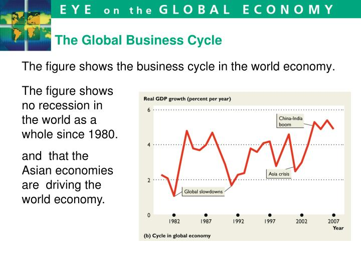 The Global Business Cycle