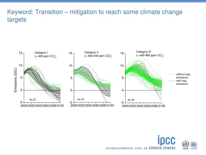 Keyword transition mitigation to reach some climate change targets