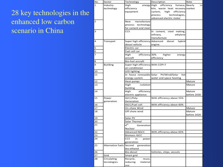 28 key technologies in the enhanced low carbon scenario in China