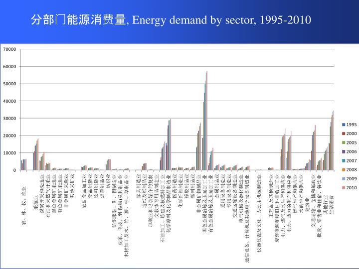 分部门能源消费量