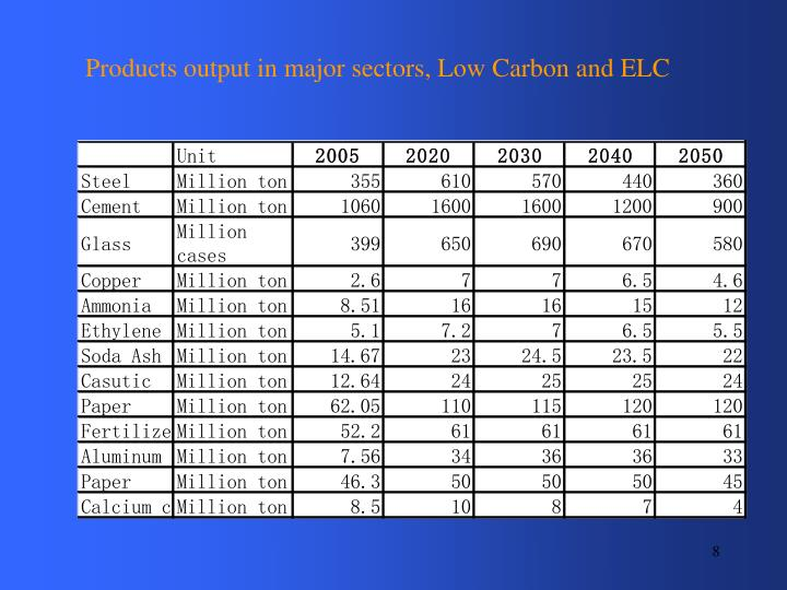 Products output in major sectors, Low Carbon and ELC