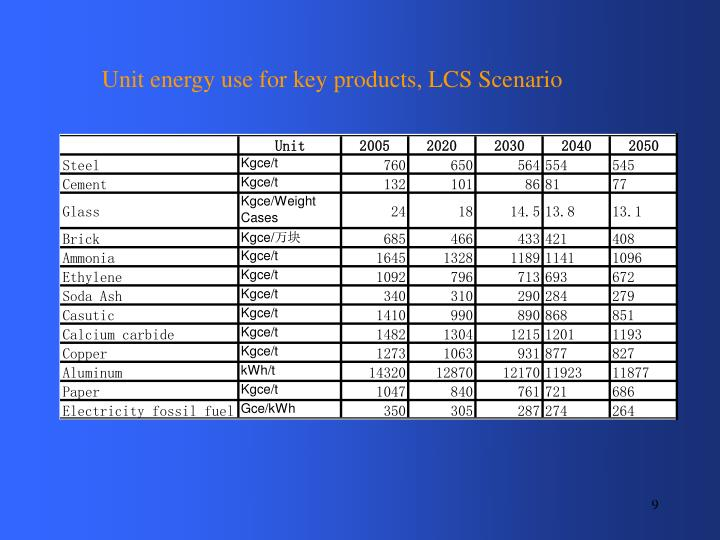 Unit energy use for key products, LCS Scenario