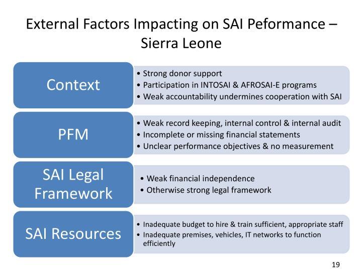 External Factors Impacting on SAI