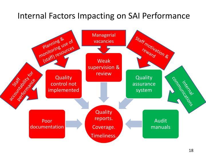 Internal Factors Impacting on SAI Performance