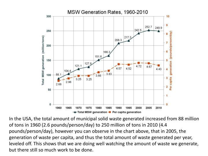 In the USA, the total amount of municipal solid waste generated increased from 88 million