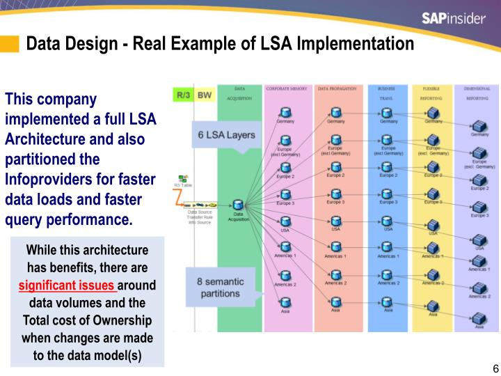 Data Design - Real Example of LSA Implementation