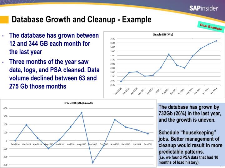 Database Growth and Cleanup - Example