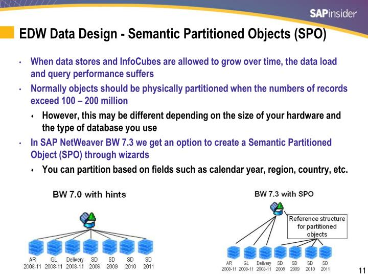 EDW Data
