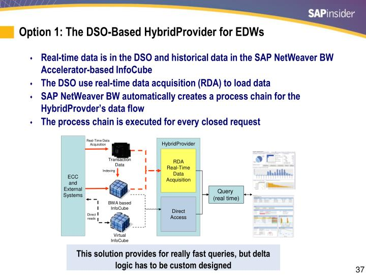Option 1: The DSO-Based HybridProvider for EDWs