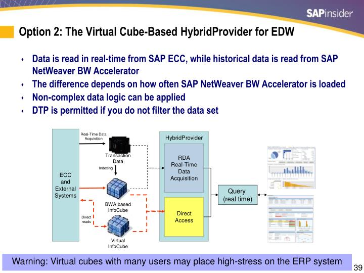 Option 2: The Virtual Cube-Based HybridProvider for EDW