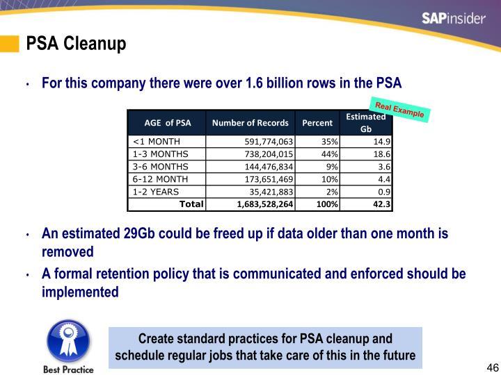 PSA Cleanup