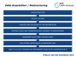 debt acquisition restructuring