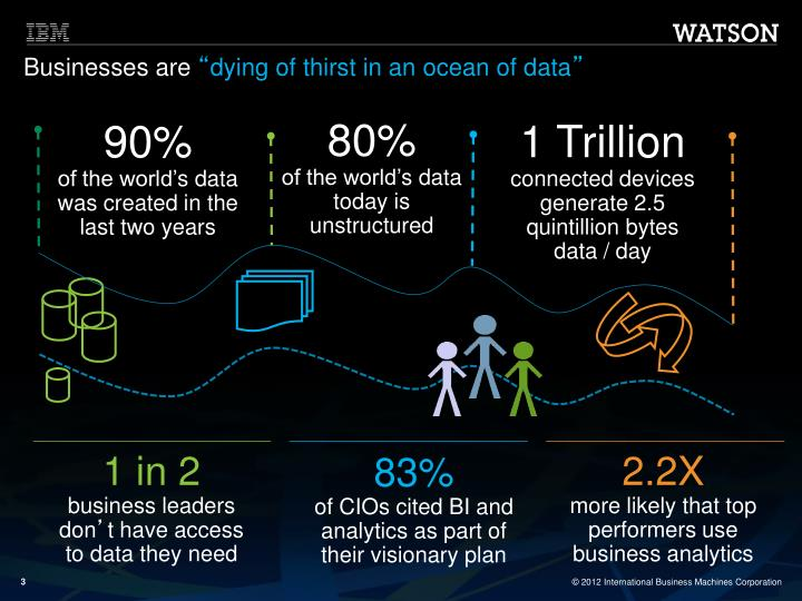 Businesses are dying of thirst in an ocean of data