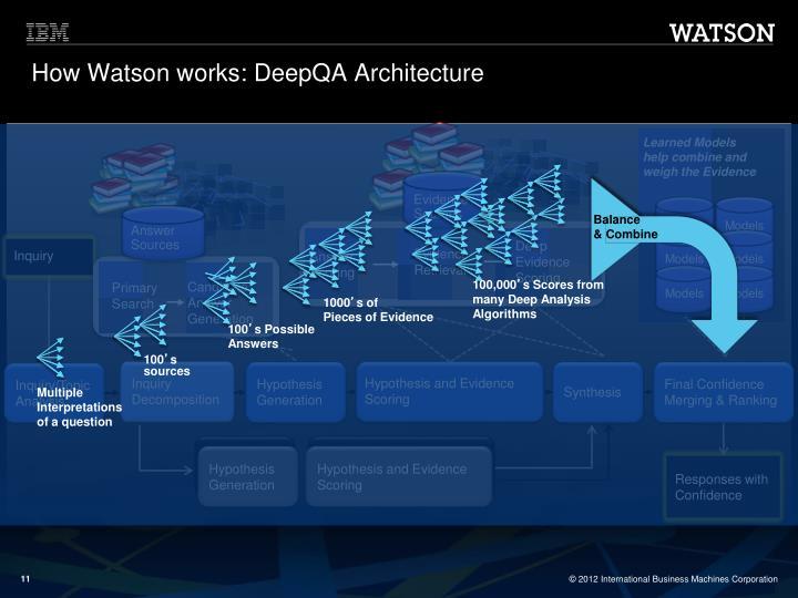 How Watson works: DeepQA Architecture