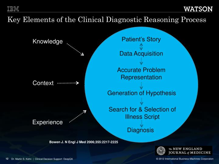 Key Elements of the Clinical Diagnostic Reasoning Process