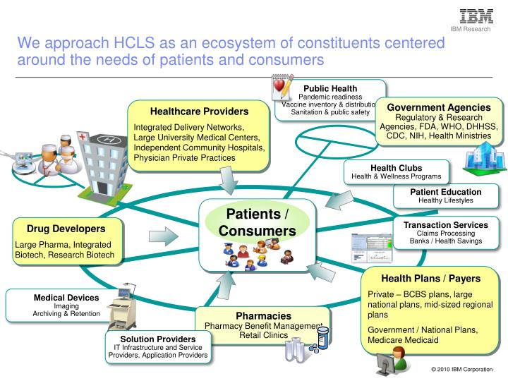 We approach HCLS as an ecosystem of constituents centered around the needs of patients and consumers