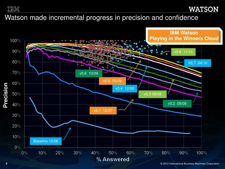 Watson made incremental progress in precision and confidence