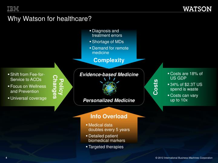 Why Watson for healthcare?